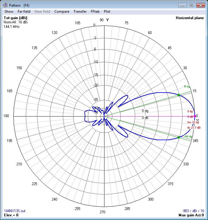 Horizontal polar pattern for 144NX13S