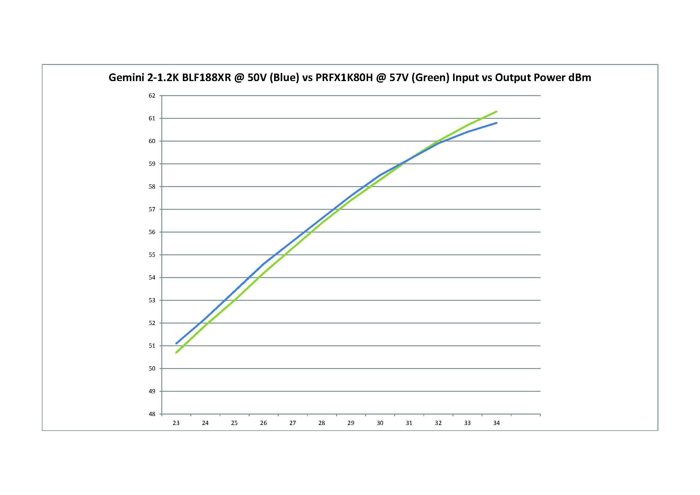Output power graph for BLF188XR vs MRFX1K80H