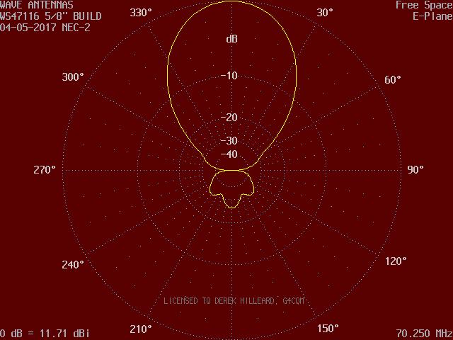 70MHz 7 ele PowAbeam vertical polar pattern