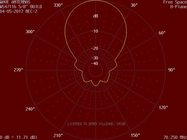 70MHz 7 ele PowAbeam horizontal polar pattern